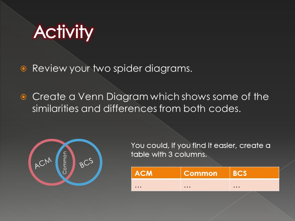  Review your two spider diagrams.