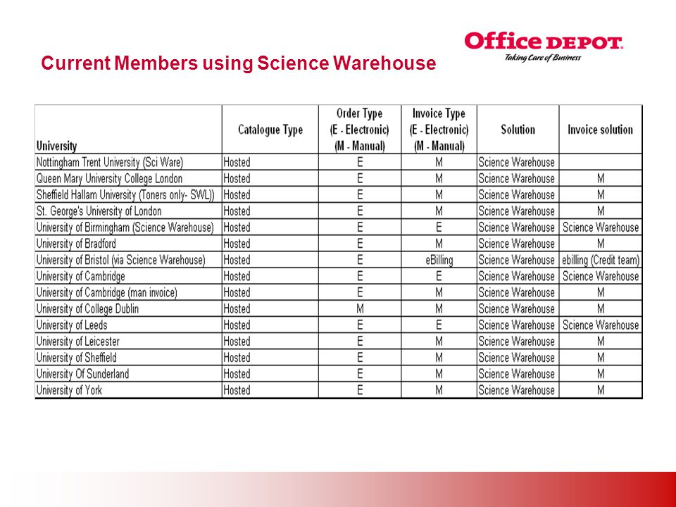 Office Solutions Current Members using Science Warehouse