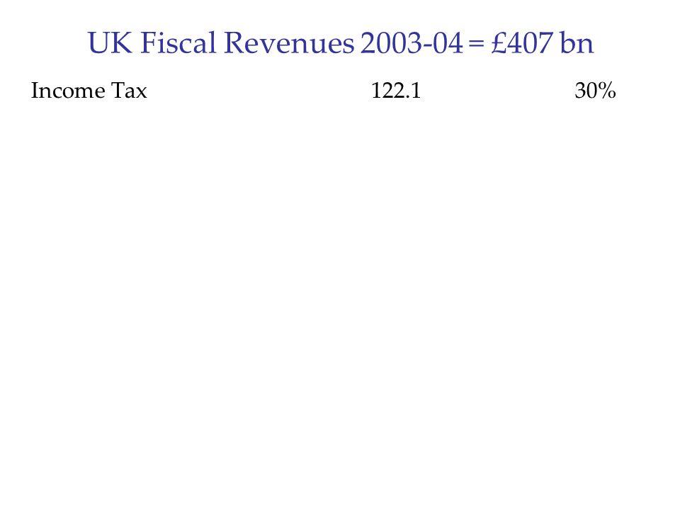 UK Fiscal Revenues 2003-04 = £407 bn Income Tax122.130%