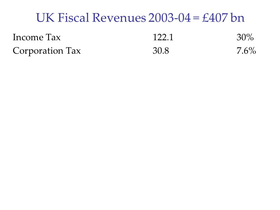 UK Fiscal Revenues 2003-04 = £407 bn Income Tax122.130% Corporation Tax30.87.6%