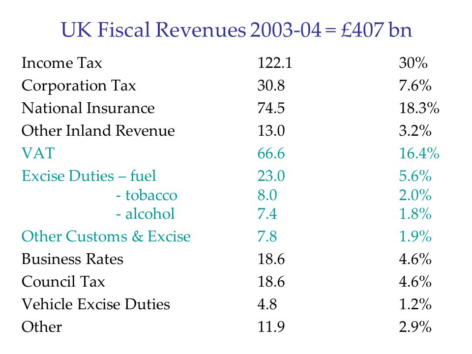 UK Fiscal Revenues 2003-04 = £407 bn Income Tax122.130% Corporation Tax30.87.6% National Insurance74.518.3% Other Inland Revenue13.03.2% VAT66.616.4%