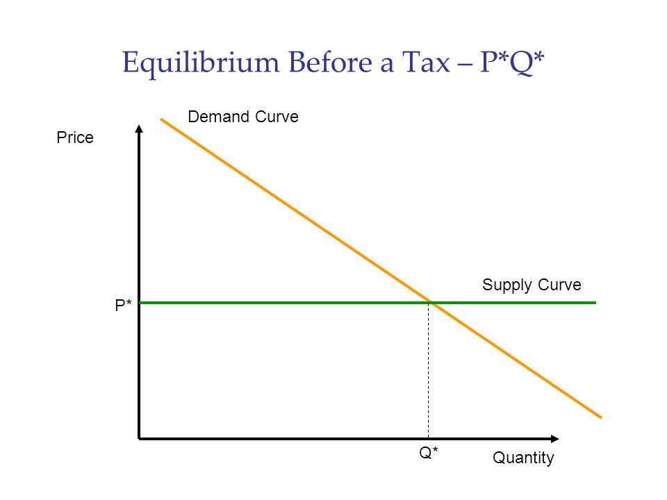 Equilibrium Before a Tax – P*Q* Price Quantity Demand Curve Supply Curve P* Q*