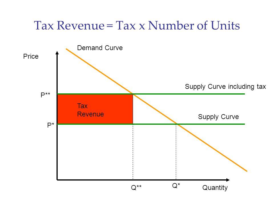 Tax Revenue = Tax x Number of Units Price Quantity Demand Curve Supply Curve P* Q* Supply Curve including tax P** Tax Revenue Q**