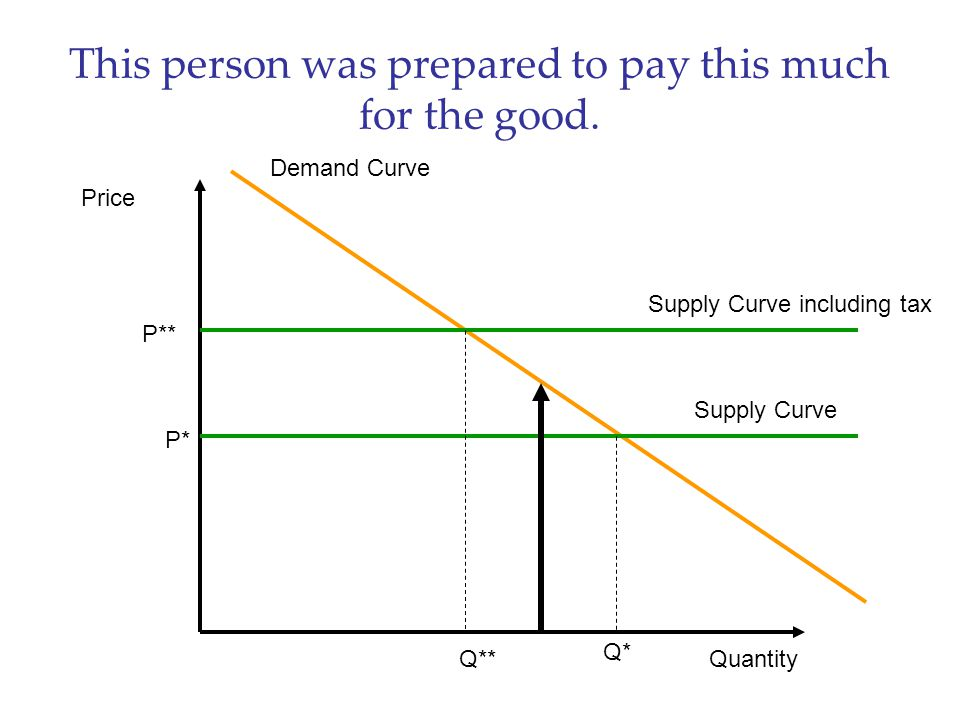 This person was prepared to pay this much for the good. Price Quantity Demand Curve Supply Curve P* Q* Supply Curve including tax P** Q**