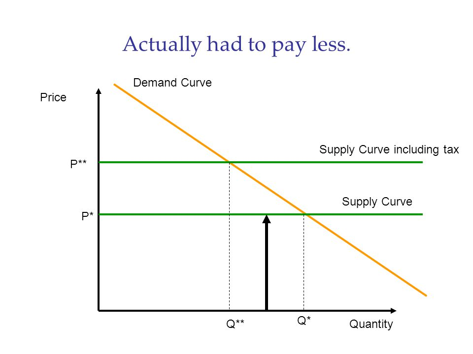 Actually had to pay less. Price Quantity Demand Curve Supply Curve P* Q* Supply Curve including tax P** Q**