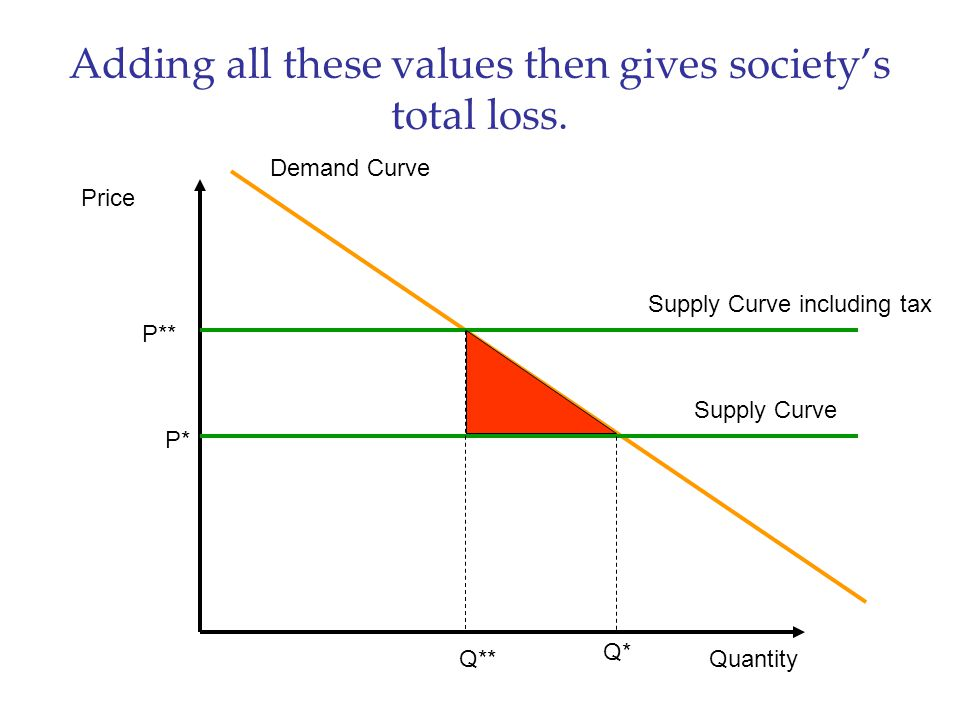 Adding all these values then gives society's total loss. Price Quantity Demand Curve Supply Curve P* Q* Supply Curve including tax P** Q**