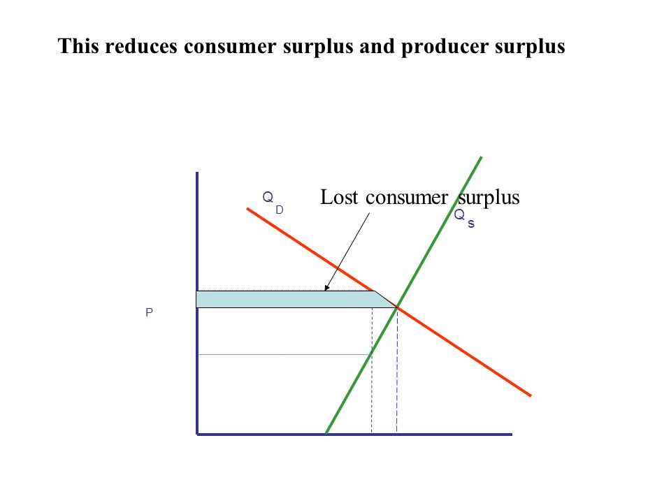 This reduces consumer surplus and producer surplus P Q s Q D Lost consumer surplus