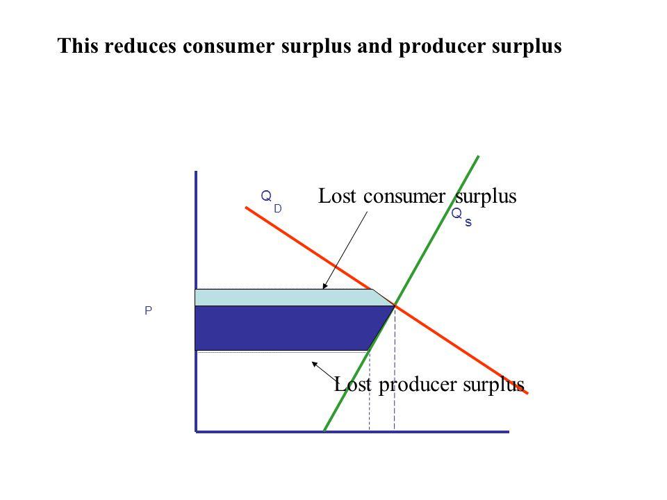 This reduces consumer surplus and producer surplus P Q s Q D Lost consumer surplus Lost producer surplus