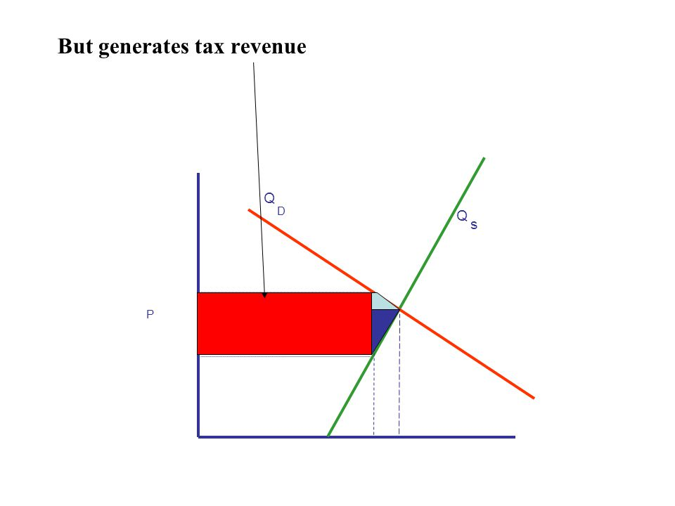 But generates tax revenue P Q s Q D