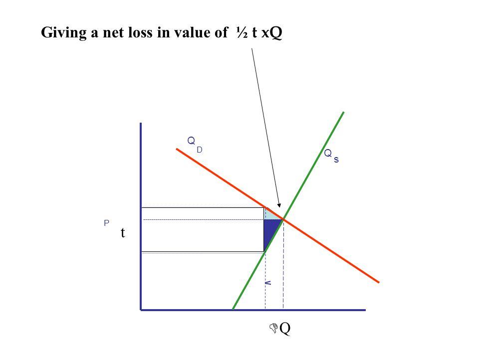 Giving a net loss in value of ½ t xQ t DQDQ P Q s Q D