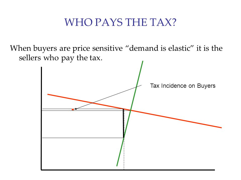 """WHO PAYS THE TAX? When buyers are price sensitive """"demand is elastic"""" it is the sellers who pay the tax. Tax Incidence on Buyers"""