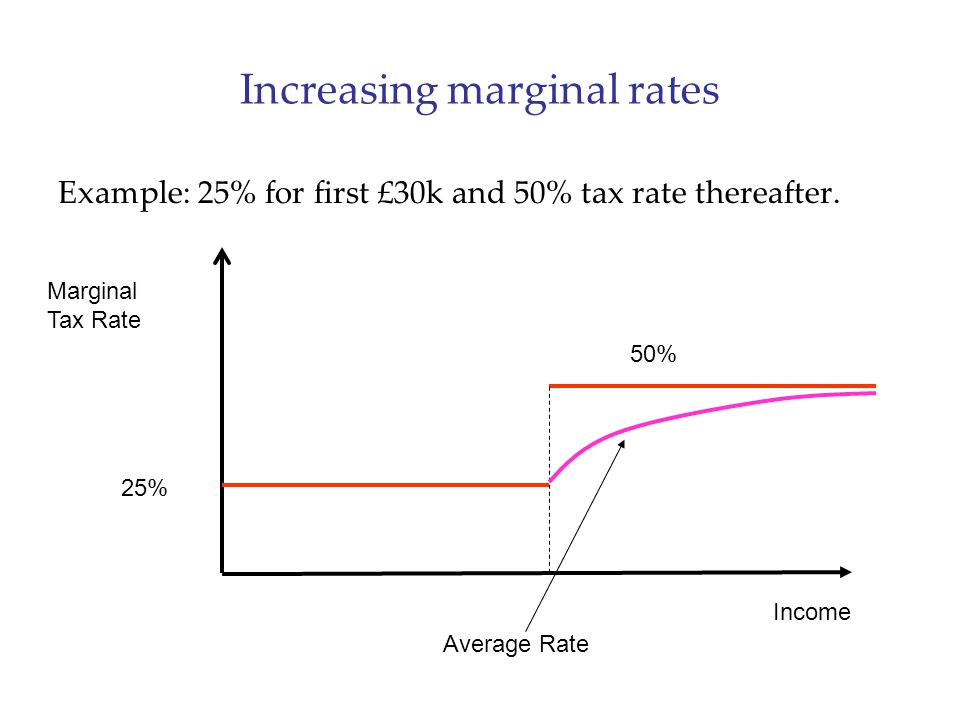 Increasing marginal rates Example: 25% for first £30k and 50% tax rate thereafter. Income Marginal Tax Rate 25% 50% Average Rate
