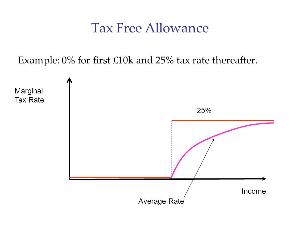 Tax Free Allowance Example: 0% for first £10k and 25% tax rate thereafter. Income Marginal Tax Rate 25% Average Rate