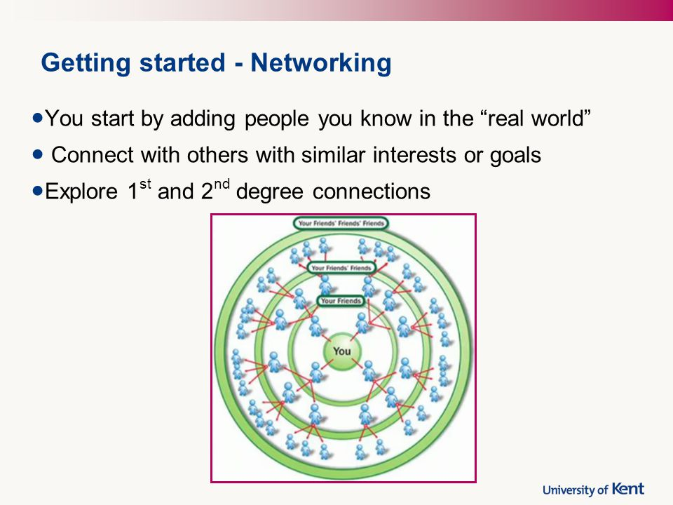 Getting started - Networking You start by adding people you know in the real world Connect with others with similar interests or goals Explore 1 st and 2 nd degree connections