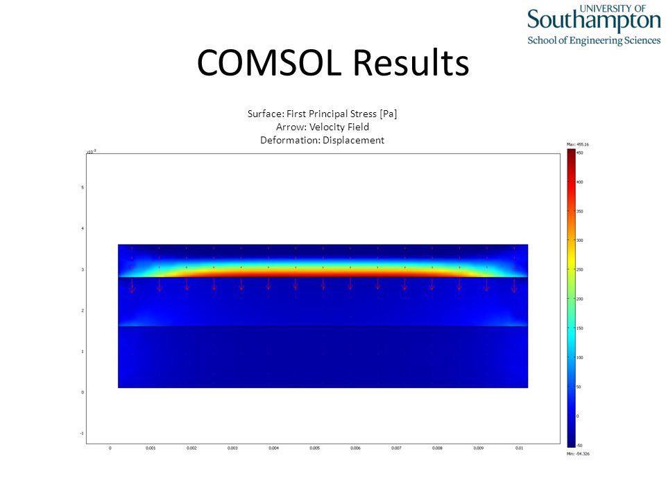 COMSOL Results Surface: First Principal Stress [Pa] Arrow: Velocity Field Deformation: Displacement