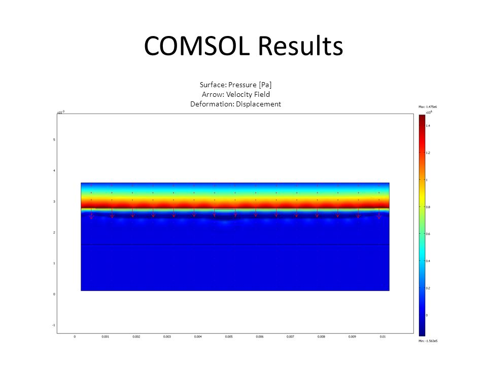 COMSOL Results Surface: Pressure [Pa] Arrow: Velocity Field Deformation: Displacement