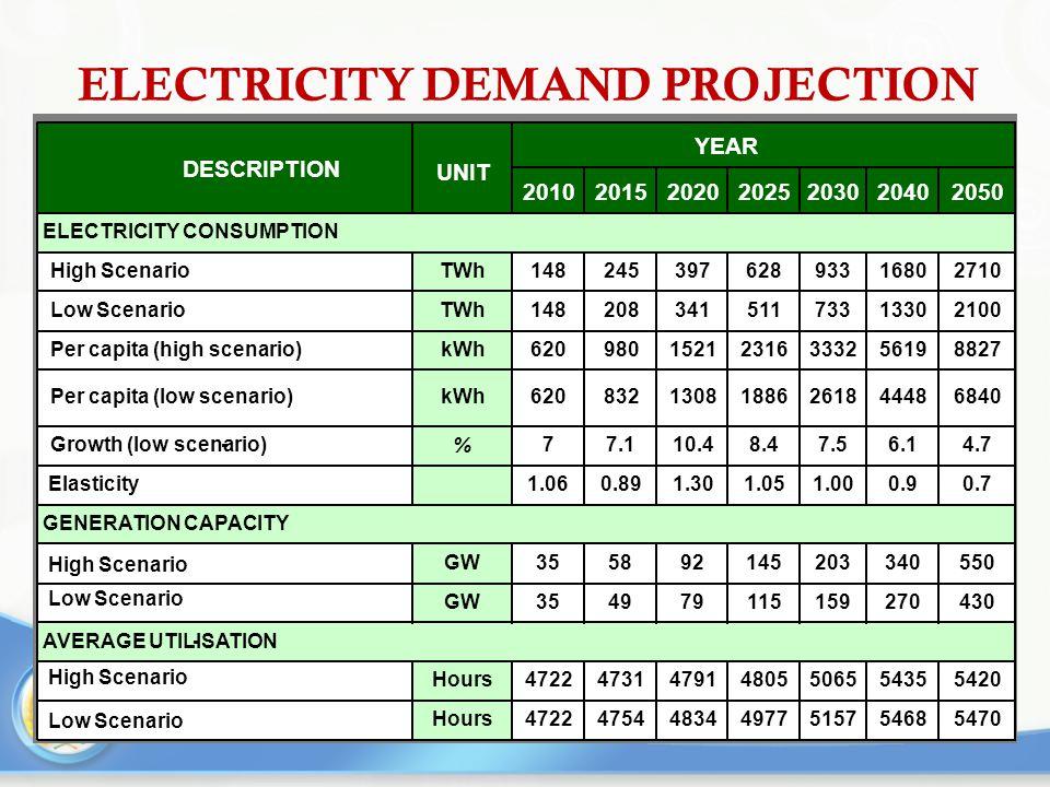 ELECTRICITY DEMAND PROJECTION DESCRIPTION UNIT YEAR 2010201520202025203020402050 ELECTRICITY CONSUMPTION High ScenarioTWh14824539762893316802710 Low S