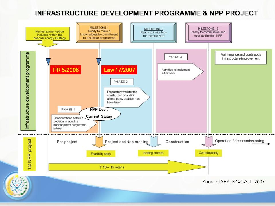 INFRASTRUCTURE DEVELOPMENT PROGRAMME & NPP PROJECT Source: IAEA NG-G-3.1, 2007 PR 5/2006Law 17/2007 NPP Dev.