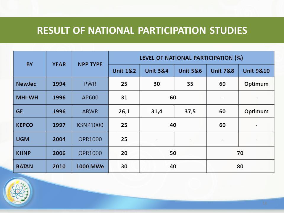 18 RESULT OF NATIONAL PARTICIPATION STUDIES BYYEARNPP TYPE LEVEL OF NATIONAL PARTICIPATION (%) Unit 1&2Unit 3&4Unit 5&6Unit 7&8Unit 9&10 NewJec1994PWR25303560Optimum MHI-WH1996AP6003160-- GE1996ABWR26,131,437,560Optimum KEPCO1997KSNP1000254060- UGM2004OPR100025---- KHNP2006OPR1000205070 BATAN20101000 MWe304080