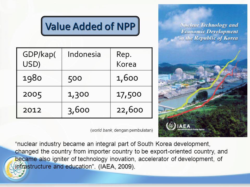 Value Added of NPP GDP/kap( USD) IndonesiaRep.