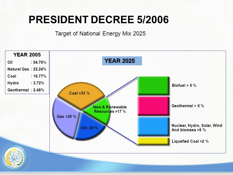Oil< 20 % Gas >30 % Coal >33 % New & Renewable Resources >17 % Biofuel > 5 % Geothermal > 5 % Nuclear, Hydro, Solar, Wind And biomass >5 % Liquefied C