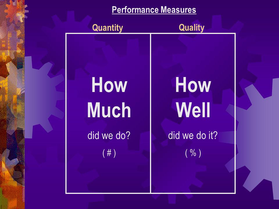 How Much did we do? ( # ) How Well did we do it? ( % ) Quantity Quality Performance Measures