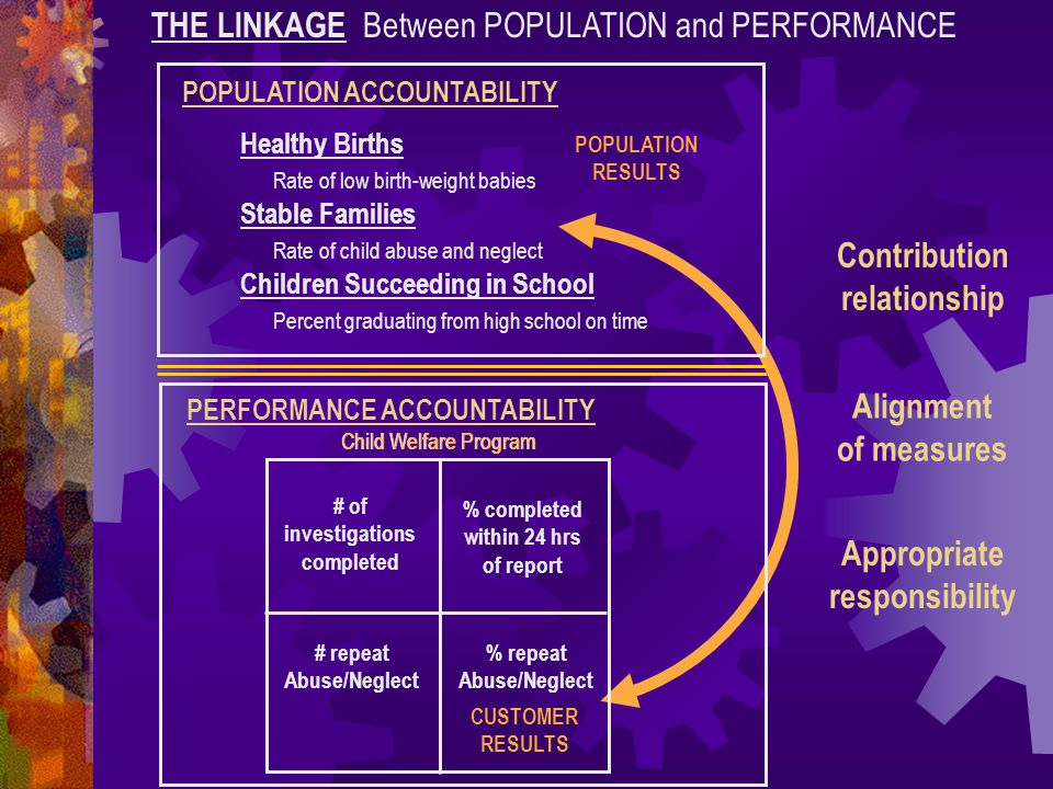Contribution relationship Alignment of measures Appropriate responsibility THE LINKAGE Between POPULATION and PERFORMANCE POPULATION ACCOUNTABILITY He