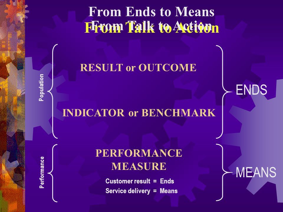 From Ends to Means ENDS MEANS From Talk to Action Population Performance RESULT or OUTCOME INDICATOR or BENCHMARK PERFORMANCE MEASURE Customer result