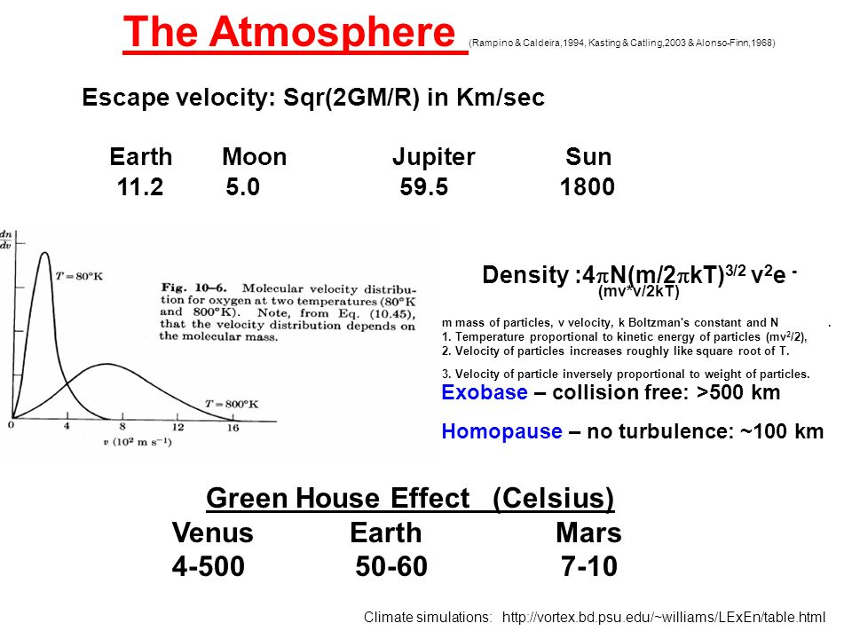 Escape velocity: Sqr(2GM/R) in Km/sec Earth Moon Jupiter Sun The Atmosphere (Rampino & Caldeira,1994, Kasting & Catling,2003 & Alonso-Finn,1968) Green House Effect (Celsius) Venus Earth Mars Exobase – collision free: >500 km Homopause – no turbulence: ~100 km Density :4  N(m/2  kT) 3/2 v 2 e - (mv*v/2kT) m mass of particles, v velocity, k Boltzman s constant and N.