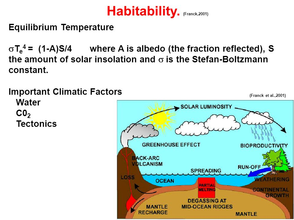 Habitability. (Franck,2001) Equilibrium Temperature  T e 4 = (1-A)S/4 where A is albedo (the fraction reflected), S the amount of solar insolation an