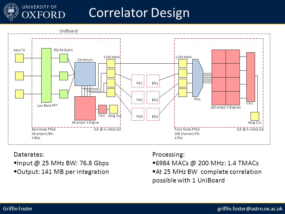 Griffin Fostergriffin.foster@astro.ox.ac.uk Correlator Design Back Node FPGA 48 antpols/BN 4 BNs XAUI TX CLK @ 4 x Data CLK Low Band FFT EQ/4b Quant Cornerturn 48 antpol X Engine Xeng Out LVDS Mesh Front Node FPGA 256 Channels/FN 4 FNs CLK @ 4 x Data CLK LVDS Mesh FN1 FN2 FN3 BN1 BN2 BN3 Mux 192 antpol X Engines Vacc Xeng Out Daterates:  Input @ 25 MHz BW: 76.8 Gbps  Output: 141 MB per integration Processing:  6984 MACs @ 200 MHz: 1.4 TMACs  At 25 MHz BW complete correlation possible with 1 UniBoard UniBoard
