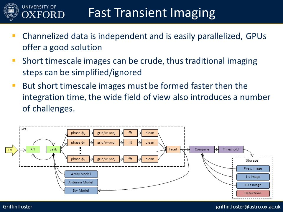 Griffin Fostergriffin.foster@astro.ox.ac.uk Fast Transient Imaging  Channelized data is independent and is easily parallelized, GPUs offer a good solution  Short timescale images can be crude, thus traditional imaging steps can be simplified/ignored  But short timescale images must be formed faster then the integration time, the wide field of view also introduces a number of challenges.