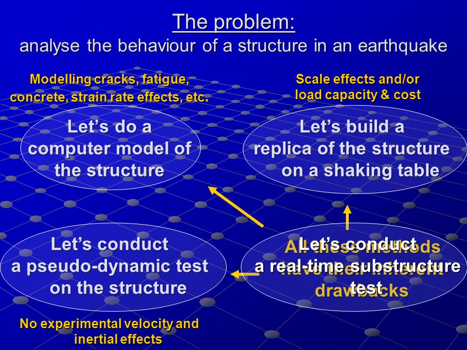 The problem: analyse the behaviour of a structure in an earthquake Let's do a computer model of the structure Let's build a replica of the structure on a shaking table Let's conduct a pseudo-dynamic test on the structure All these methods have their inherent drawbacks All these methods have their inherent drawbacks Modelling cracks, fatigue, concrete, strain rate effects, etc.