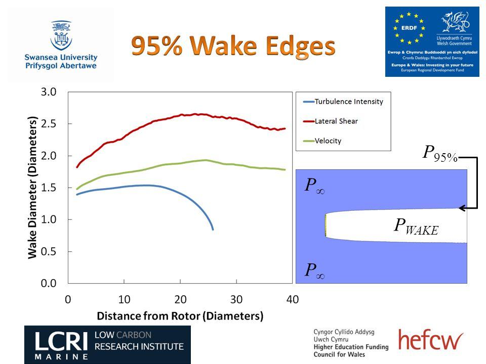 P∞P∞ P WAKE P 95% P∞P∞