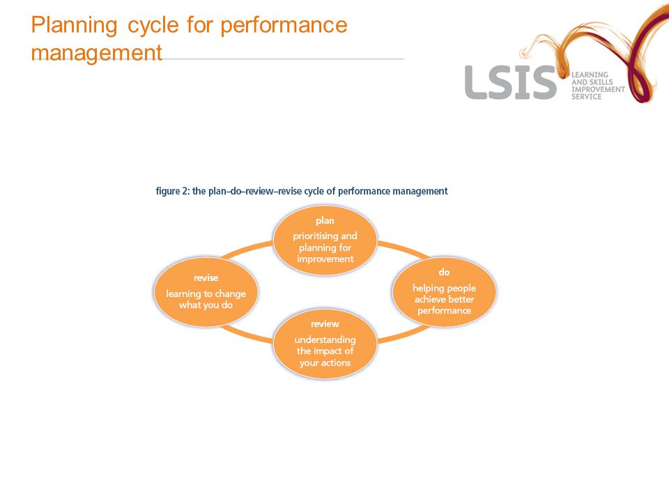 Planning cycle for performance management