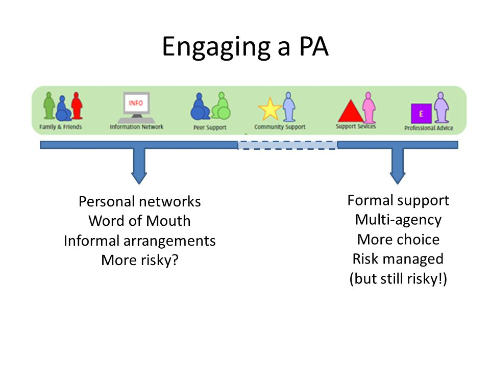 Engaging a PA Personal networks Word of Mouth Informal arrangements More risky.