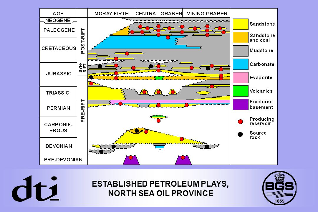 ESTABLISHED PETROLEUM PLAYS, NORTH SEA OIL PROVINCE