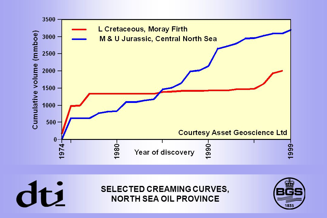 SELECTED CREAMING CURVES, NORTH SEA OIL PROVINCE