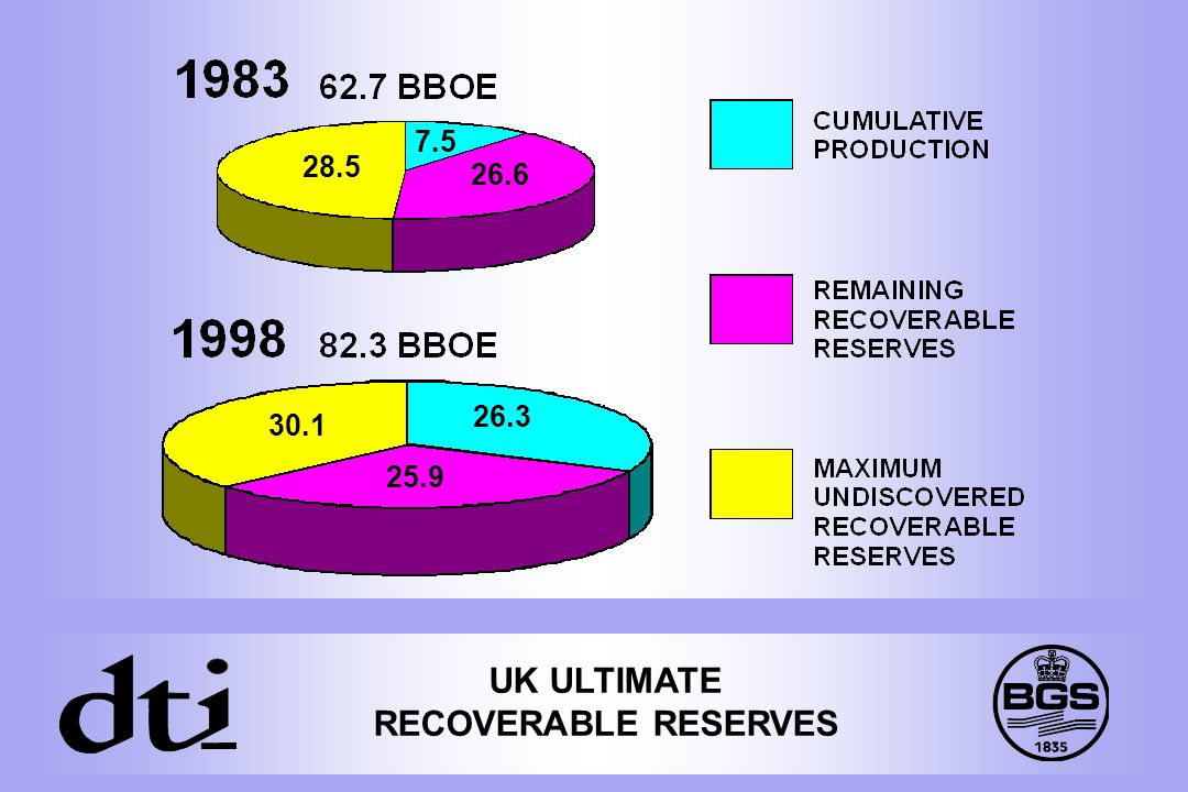 UK ULTIMATE RECOVERABLE RESERVES 28.5 7.5 26.6 30.1 26.3 25.9