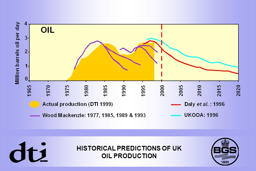 HISTORICAL PREDICTIONS OF UK OIL PRODUCTION