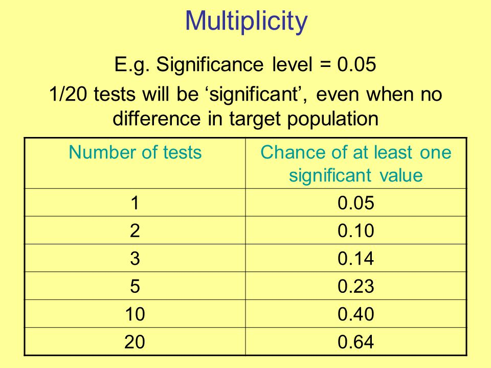Multiplicity Number of testsChance of at least one significant value 10.05 20.10 30.14 50.23 100.40 200.64 E.g.