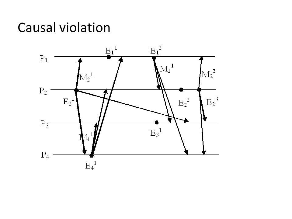 Causal violation