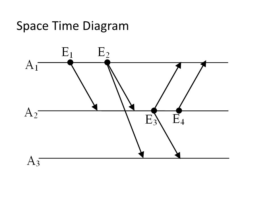 Space Time Diagram
