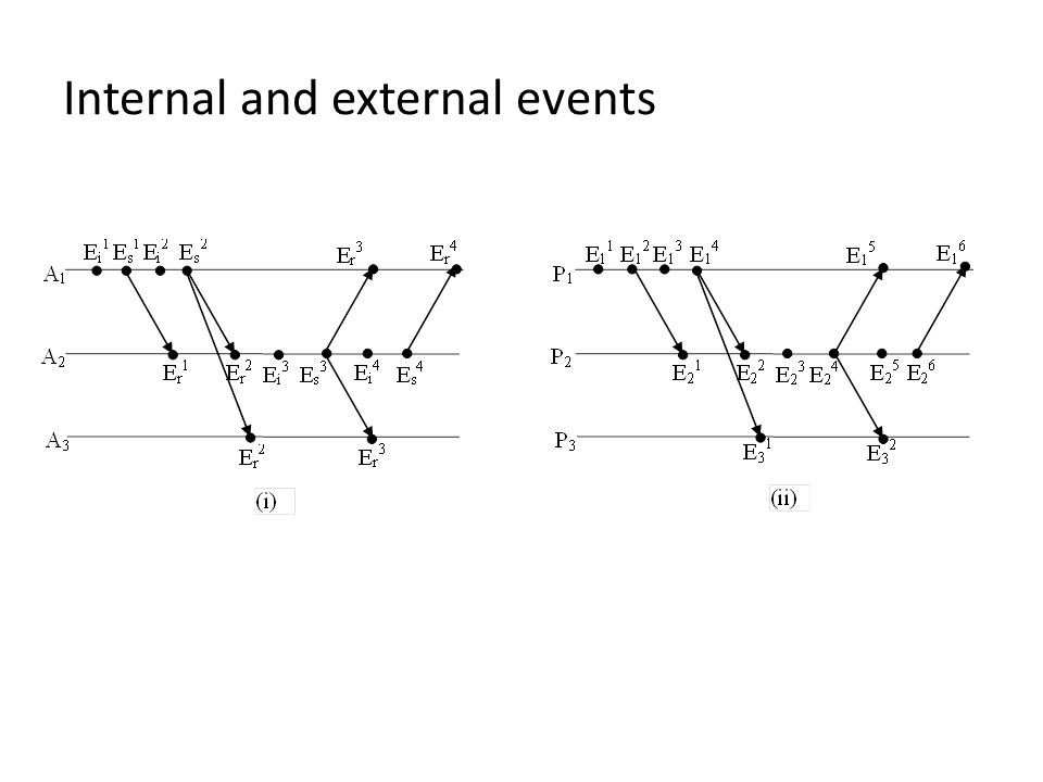 Internal and external events