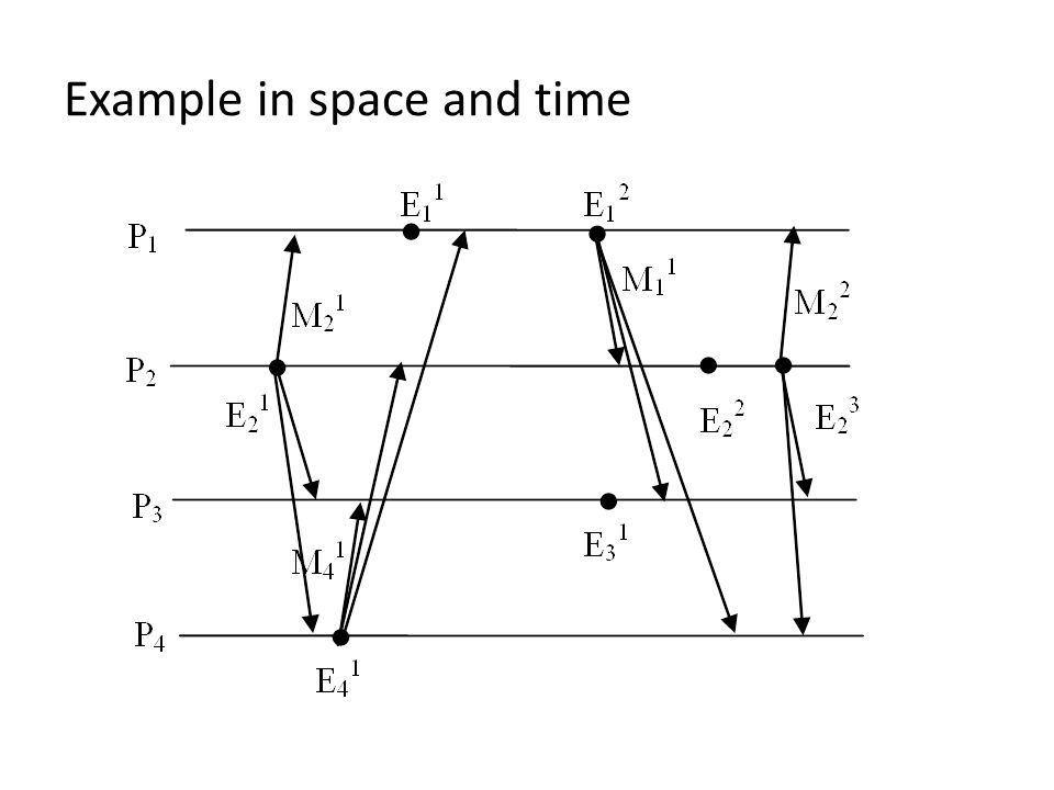 Example in space and time