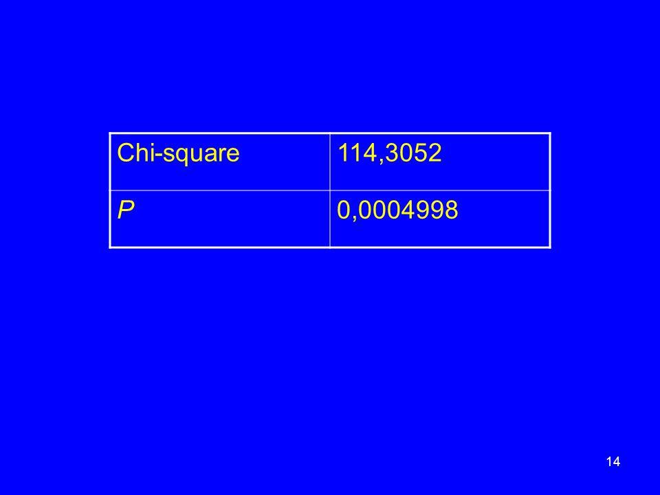 Chi-square114,3052 P0,0004998 14