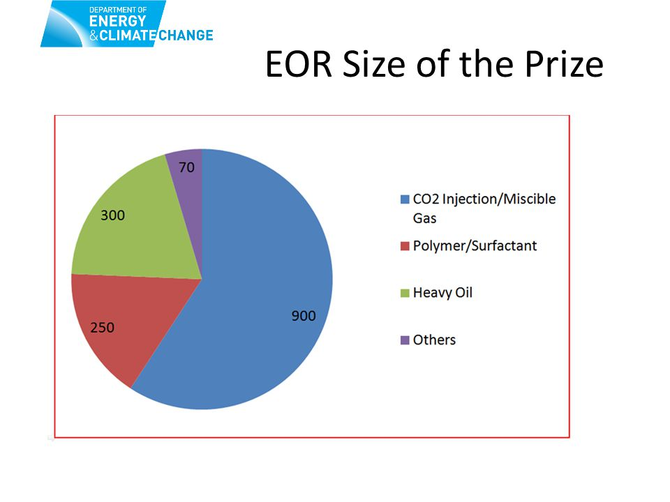 EOR Size of the Prize