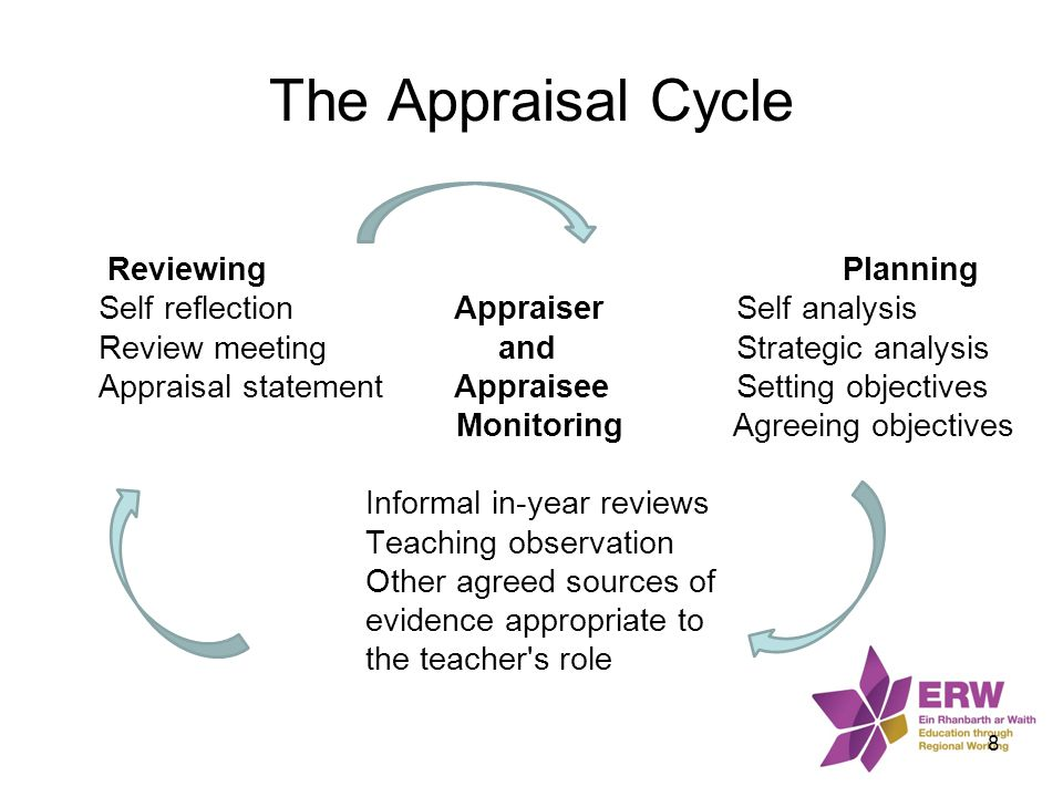 The Appraisal Cycle Reviewing Planning Self reflection AppraiserSelf analysis Review meeting andStrategic analysis Appraisal statement AppraiseeSettin
