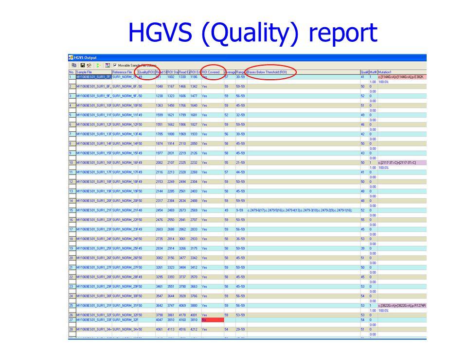 HGVS (Quality) report