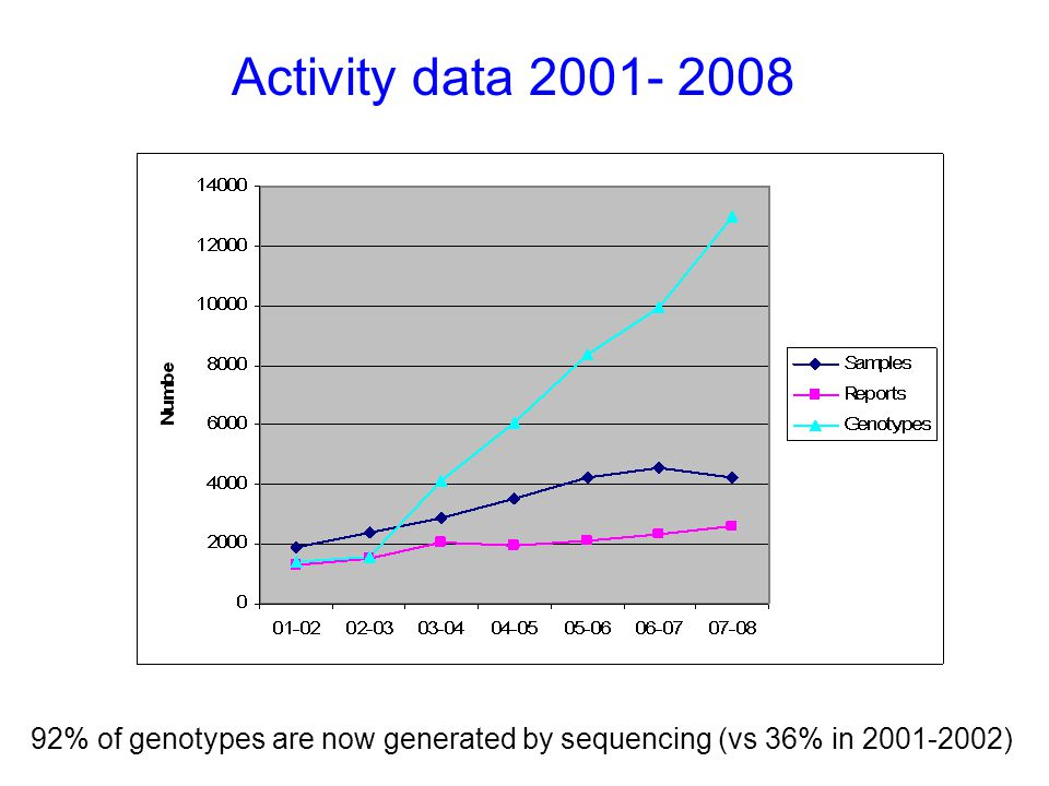 Activity data 2001- 2008 92% of genotypes are now generated by sequencing (vs 36% in 2001-2002)